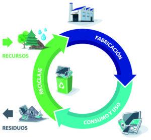 Envases de plástico reciclados