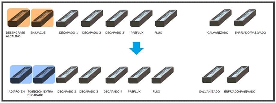 galvanizado en caliente proceso esquema