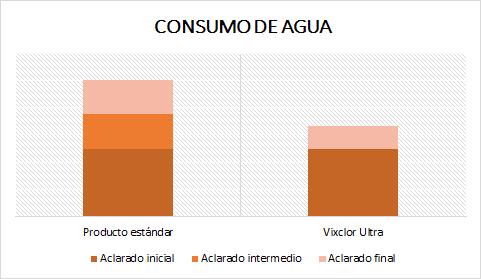 AHORRO DE AGUA VIXCLOR ULTRA